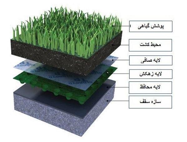 لایه های باغ بام